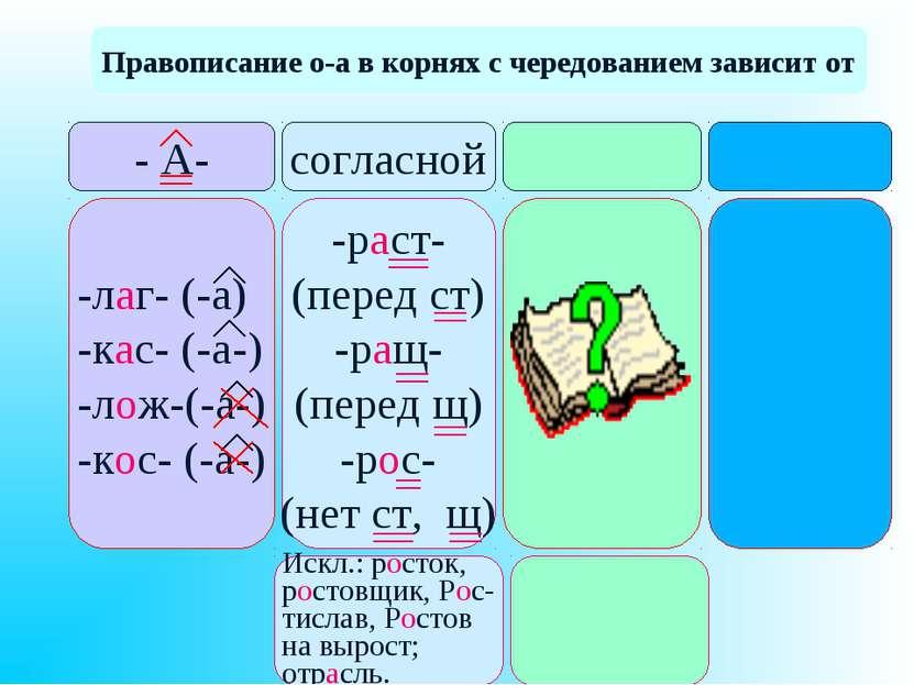 Правописание о-а в корнях с чередованием зависит от - А- согласной -лаг- (-а)...