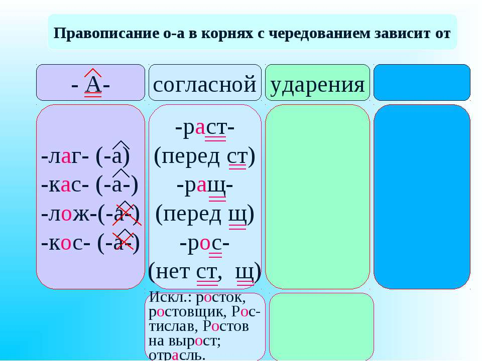 Правописание о-а в корнях с чередованием зависит от - А- согласной ударения -...