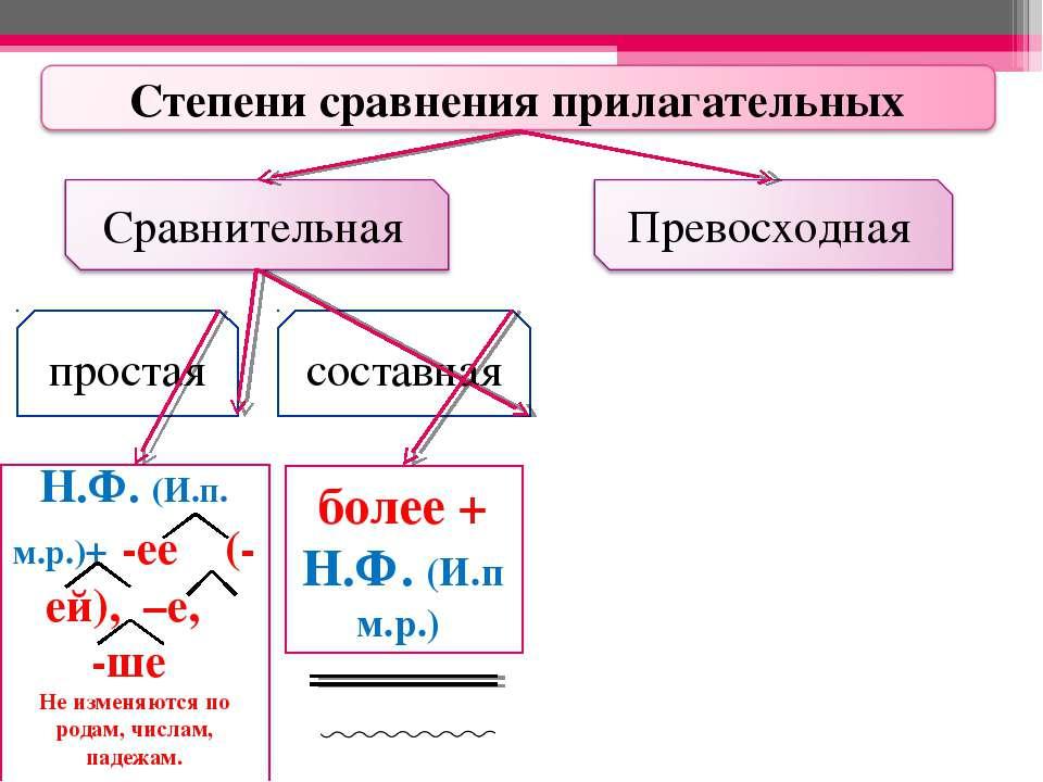 простая составная Н.Ф. (И.п. м.р.)+ -ее (-ей), –е, -ше Не изменяются по родам...