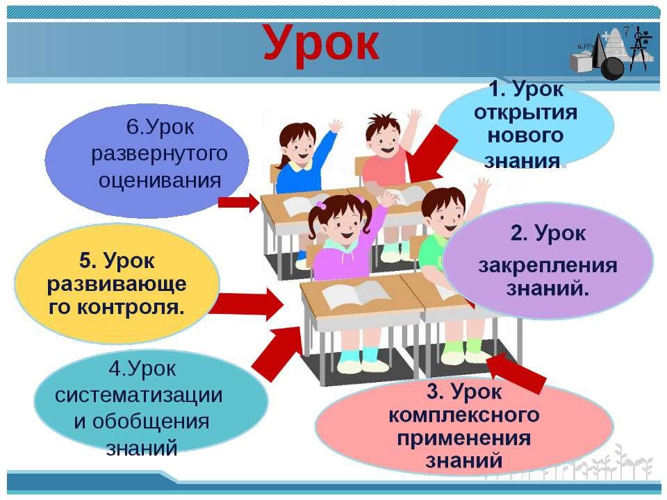 Урок 4.Урок систематизации и обобщения знаний 6.Урок развернутого оценивания