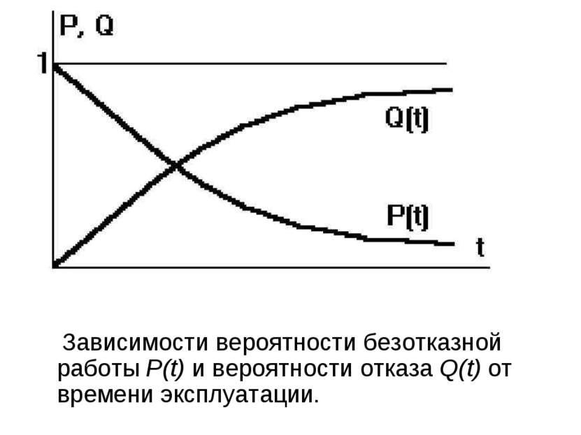 Зависимости вероятности безотказной работы Р(t) и вероятности отказа Q(t) от ...