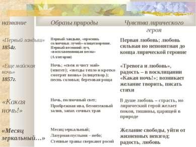 название Образы природы Чувства лирического героя «Первый ландыш» 1854г. Перв...