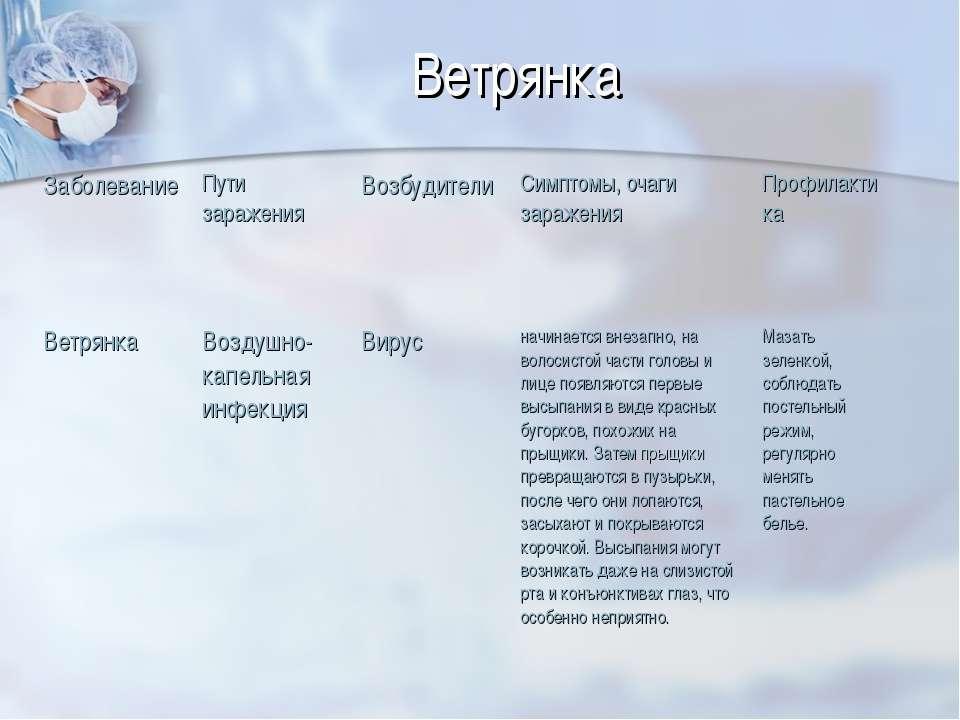 Ветрянка Заболевание Пути заражения Возбудители Симптомы, очаги заражения Про...