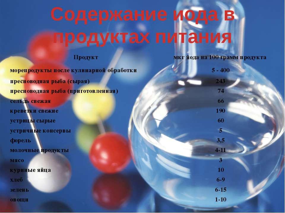 Содержание иода в продуктах питания Продукт мкг йода на 100 грамм продукта мо...
