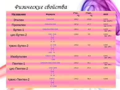 Физические свойства Название Формула t°пл., °С t°кип., °С d420 Этилен CH2=CH2...