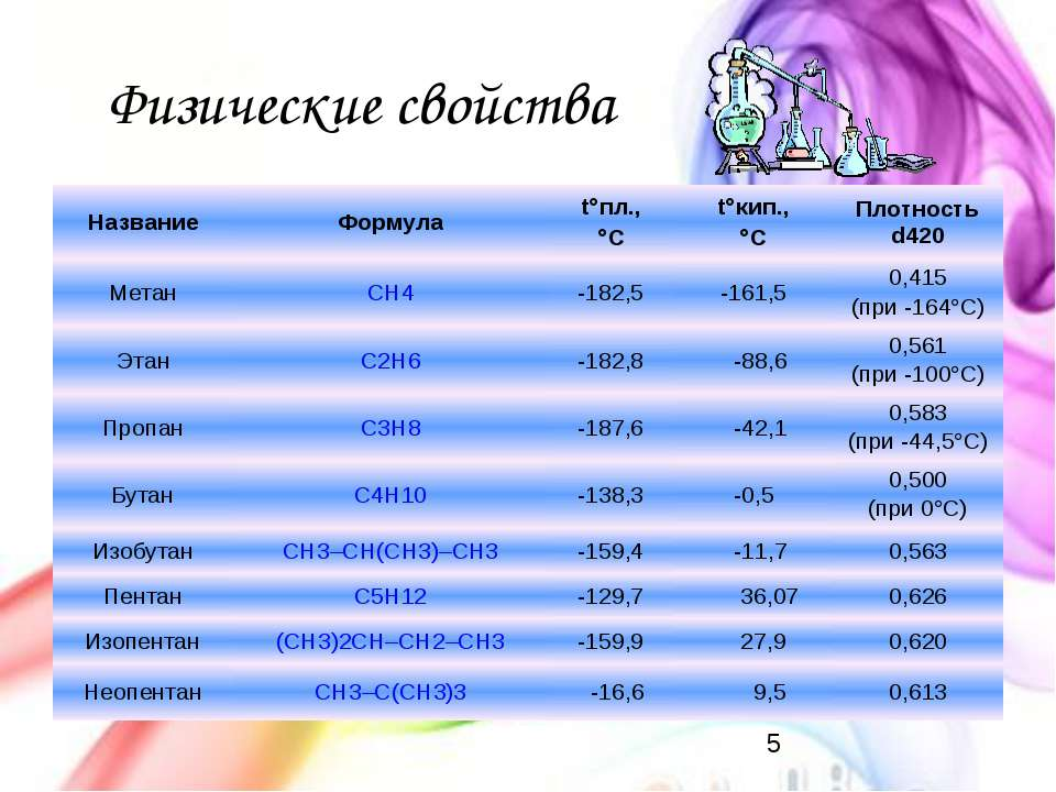 Физические свойства Название Формула t°пл., °С t°кип., °С Плотность d420 Мета...