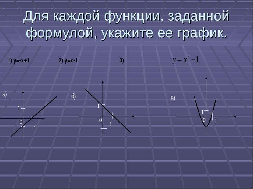 Для каждой функции, заданной формулой, укажите ее график. а)