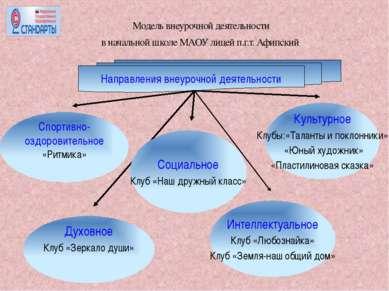 Модель внеурочной деятельности в начальной школе МАОУ лицей п.г.т. Афипский С...
