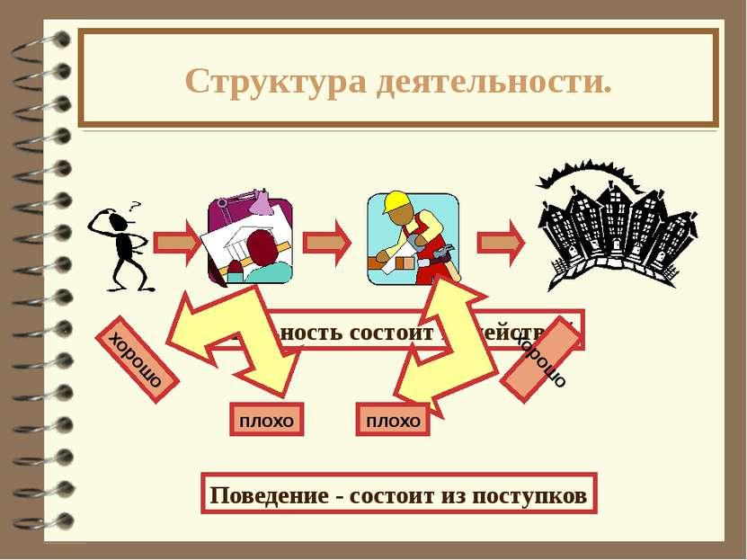 Структура деятельности. Деятельность состоит из действий Поведение - состоит ...