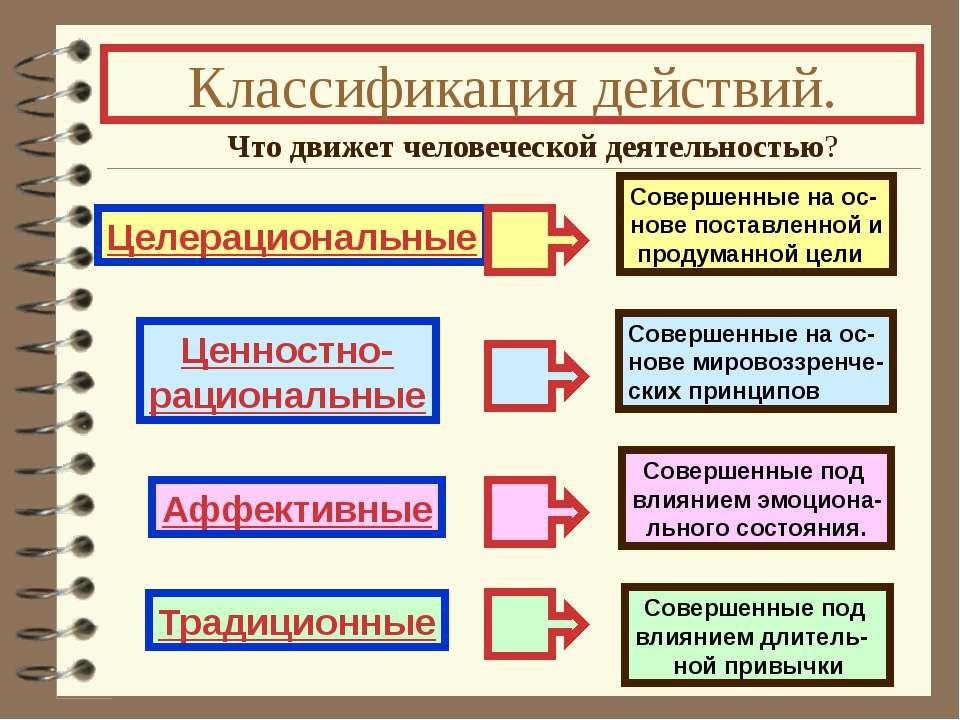 Классификация действий. Что движет человеческой деятельностью? Целерациональн...