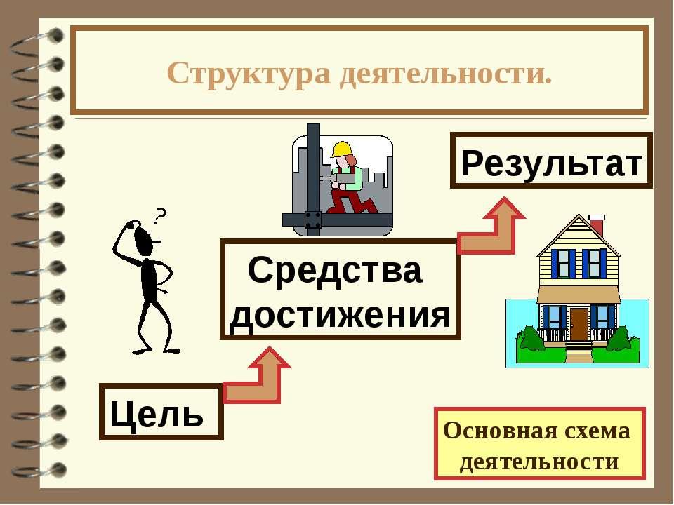 Структура деятельности. Основная схема деятельности Цель Результат