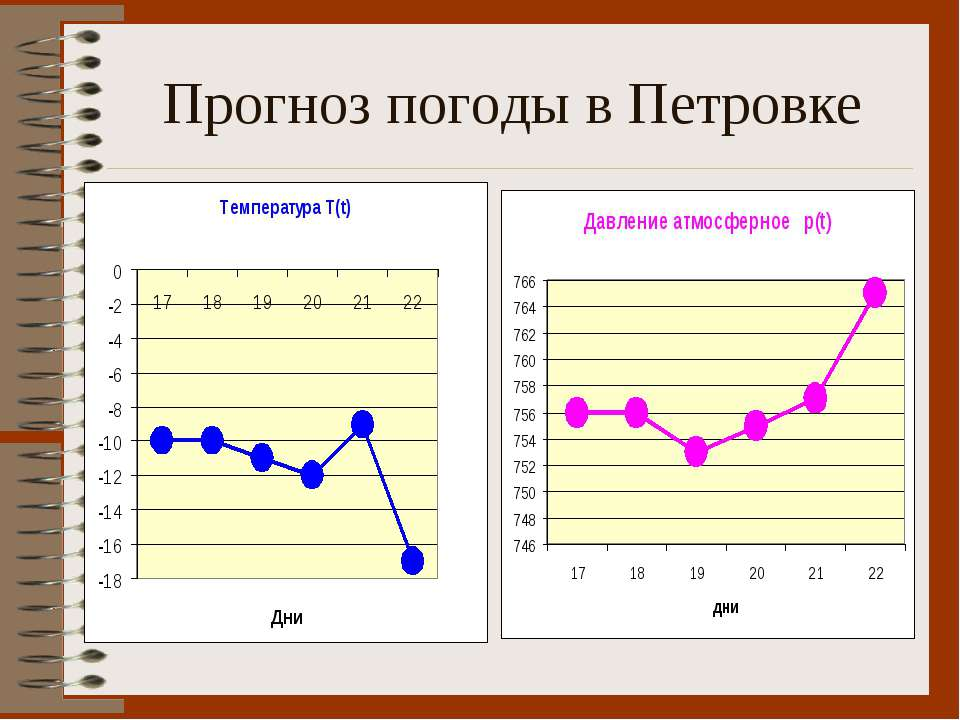 Прогноз погоды в Петровке