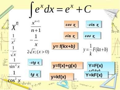 -ctg x tg x cos x -sin x sin x cos x y= f(kx+b) y=f(x)+g(x) Y=F(x)+G(x) y=kf(...