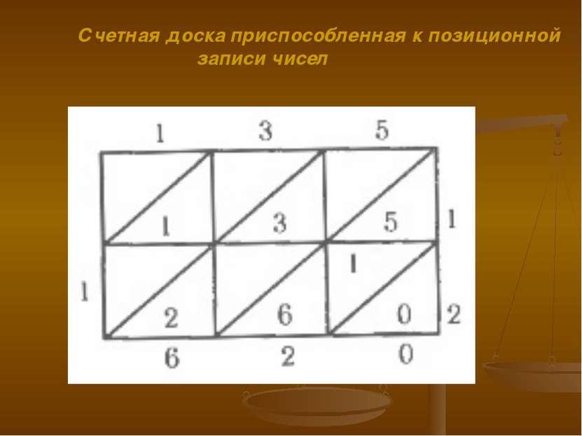 Счетная доска приспособленная к позиционной записи чисел