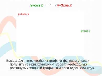 y=cos х y=3cos x Вывод: Для того, чтобы из графика функции y=cos x получить г...