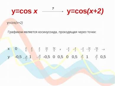 y=cos х y=cos(x+2) y=cos(x+2) Графиком является косинусоида, проходящая через...