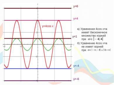 а) Уравнение 4cos x=a имеет бесконечное множество корней при б) Уравнение 4co...
