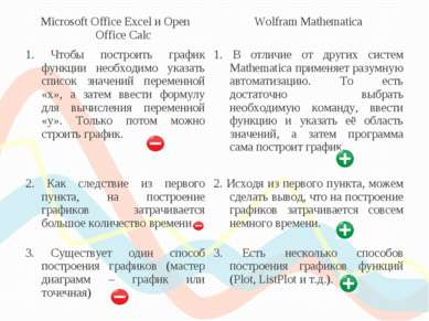 Microsoft Office Excel и Open Office Calc Wolfram Mathematica 1. Чтобы постро...