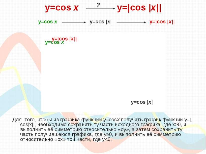 y=cos х y=|cos |x|| Для того, чтобы из графика функции y=cosx получить график...