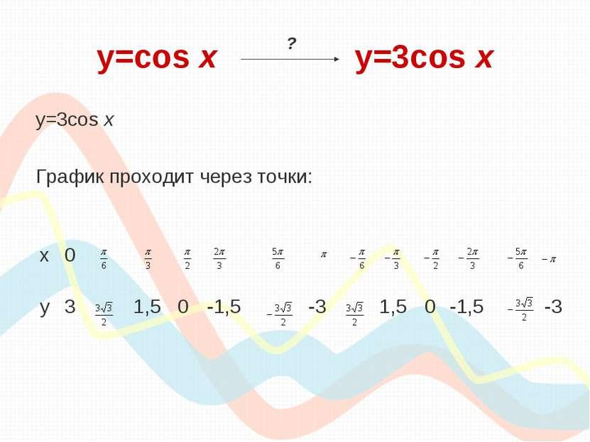 y=cos х y=3cos x y=3cos x График проходит через точки: ? х 0 у 3 1,5 0 -1,5 -...