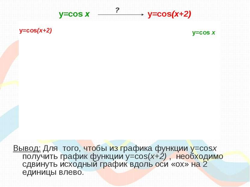 y=cos х y=cos(x+2) Вывод: Для того, чтобы из графика функции y=cosx получить ...