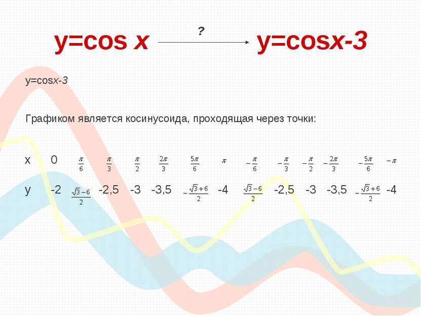y=cos х y=cosx-3 y=cosx-3 Графиком является косинусоида, проходящая через точ...