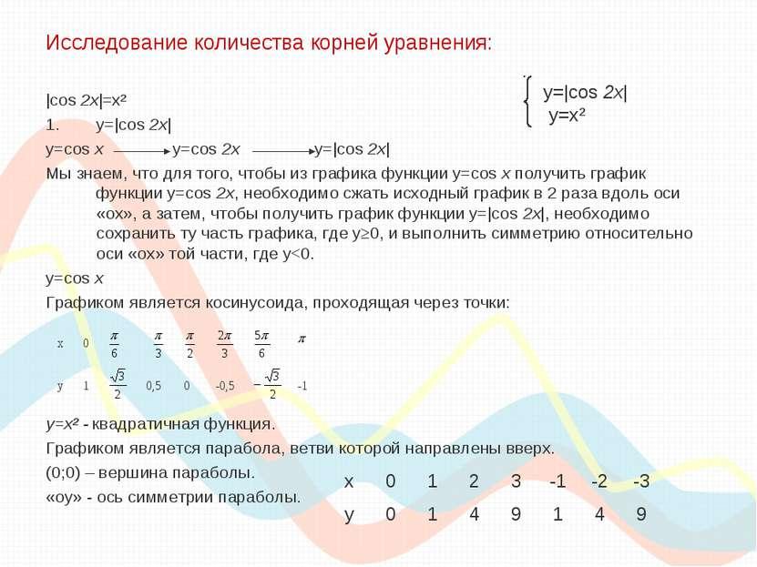 Исследование количества корней уравнения: |cos 2x|=x² y=|cos 2x| y=cos x y=co...