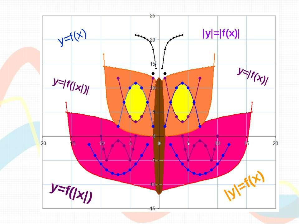 y=f(x) y=|f(x)| y=f(|x|) |y|=f(x) |y|=|f(x)| y=|f(|x|)|