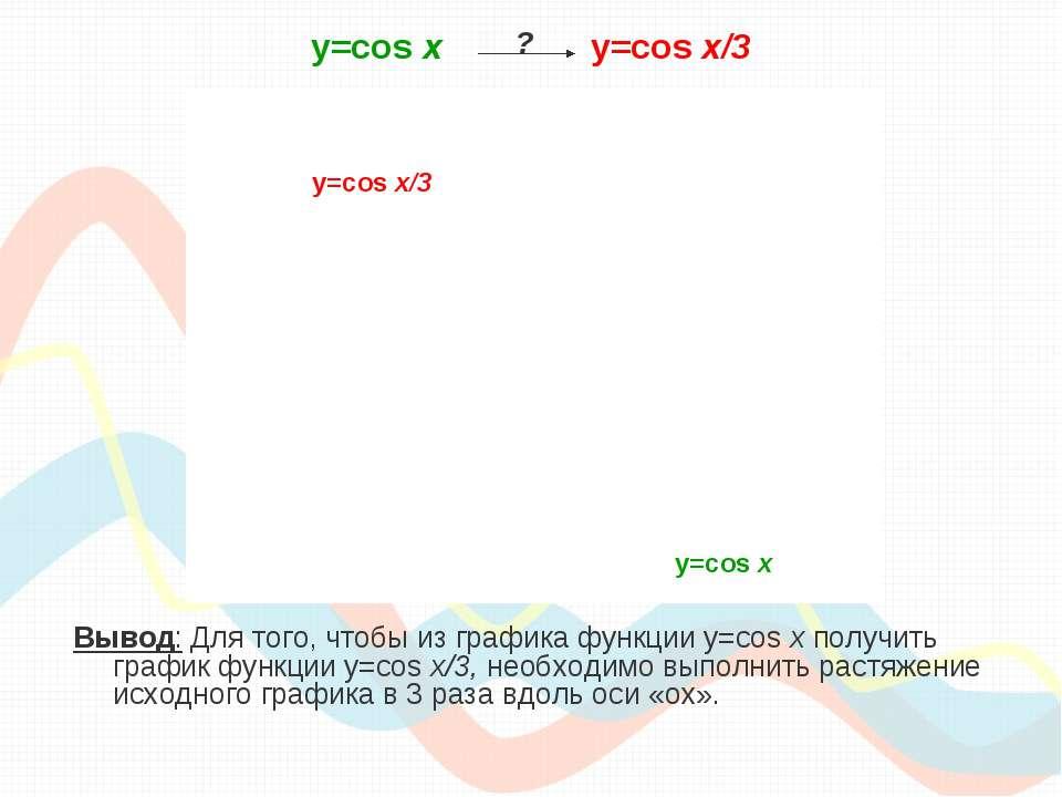 y=cos х y=cos x/3 Вывод: Для того, чтобы из графика функции y=cos x получить ...