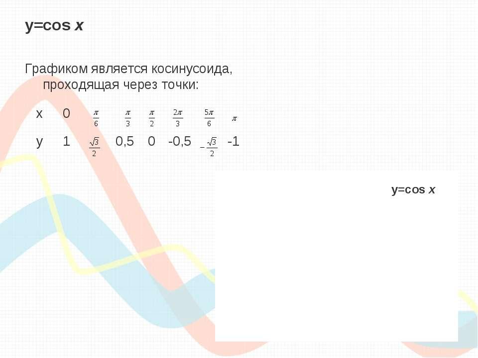 y=cos х Графиком является косинусоида, проходящая через точки: y=cos х x 0 y ...