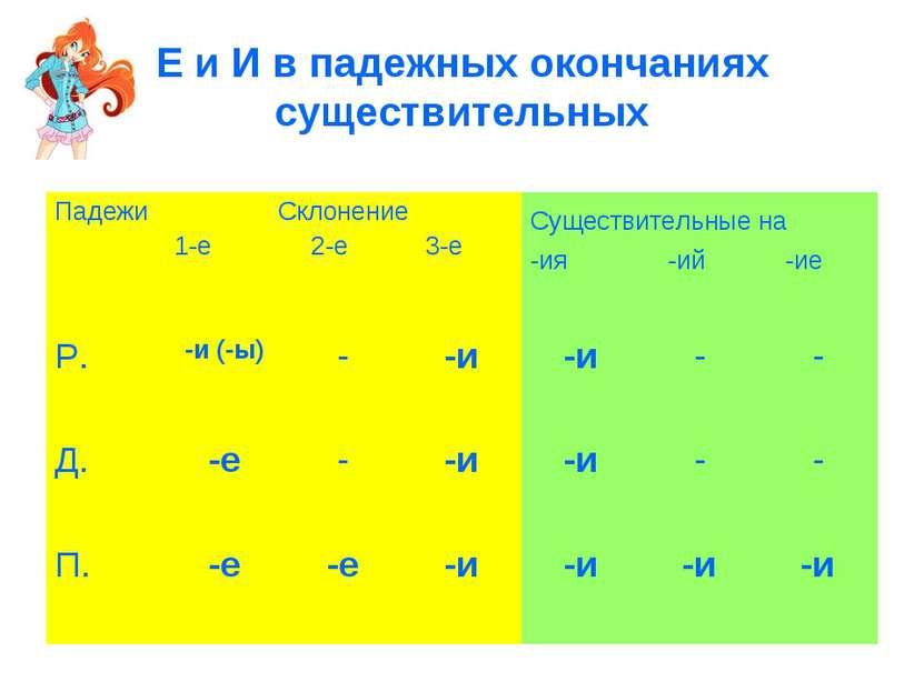 Е и И в падежных окончаниях существительных Падежи Склонение 1-е 2-е 3-е Суще...
