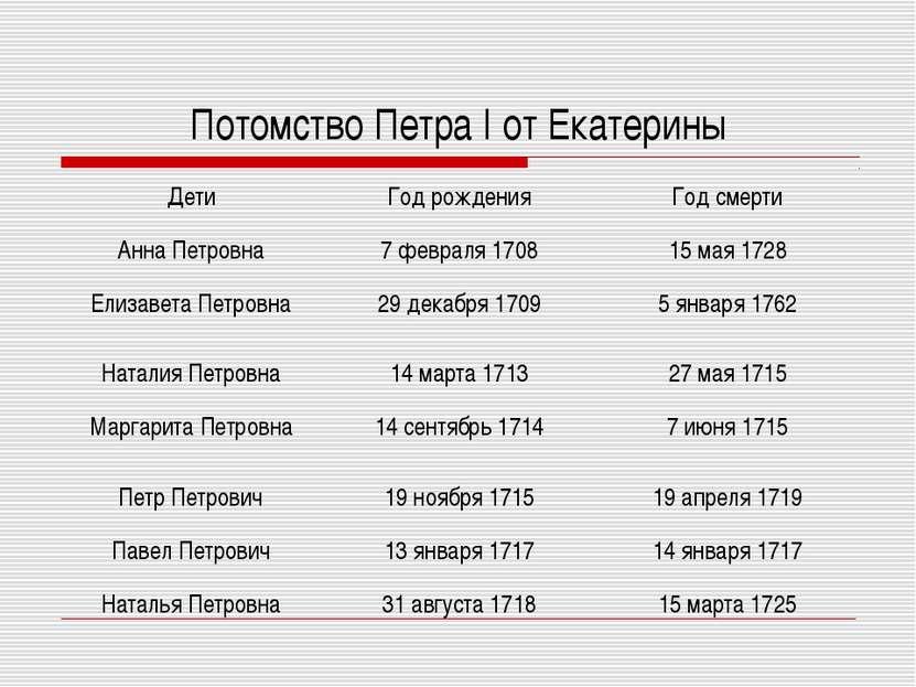 Потомство Петра I от Екатерины Дети Год рождения Год смерти Анна Петровна 7 ф...