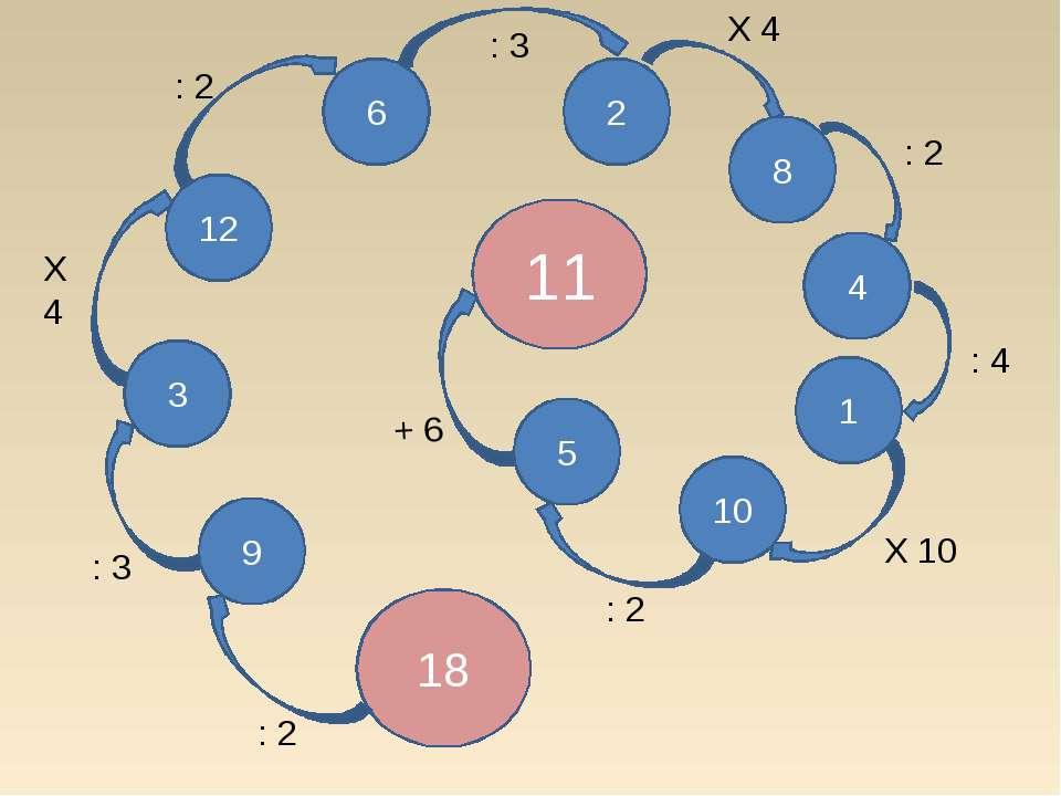 18 9 3 12 6 2 10 1 8 4 5 11 : 3 : 3 : 2 X 4 X 10 : 2 + 6 : 2 : 4 X 4 : 2