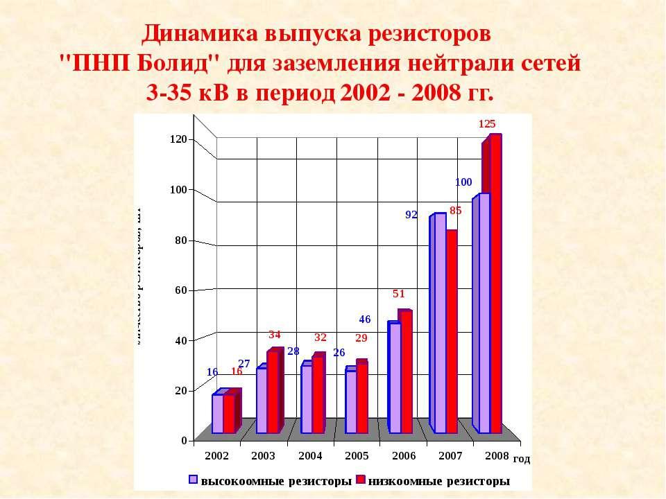 """Динамика выпуска резисторов """"ПНП Болид"""" для заземления нейтрали сетей 3-35 кВ..."""