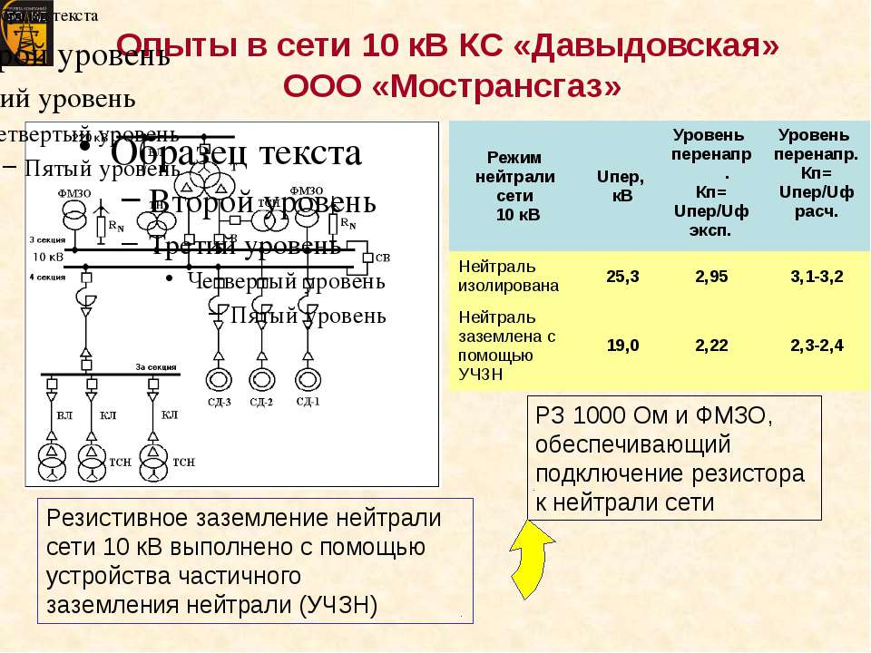 Опыты в сети 10 кВ КС «Давыдовская» ООО «Мострансгаз» РЗ 1000 Ом и ФМЗО, обес...