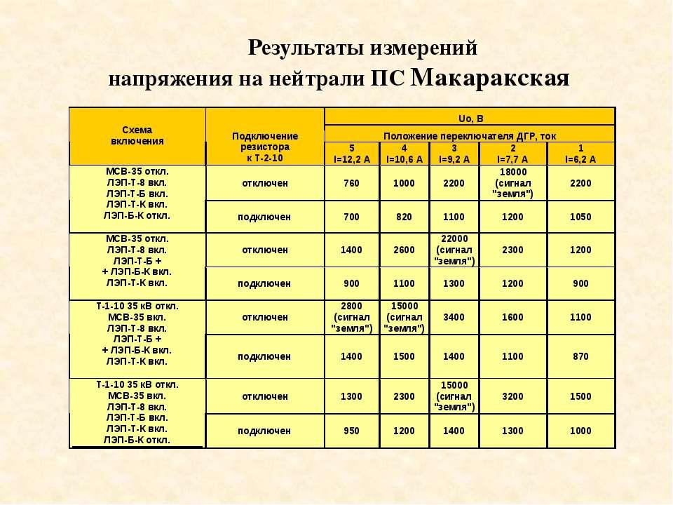 Результаты измерений напряжения на нейтрали ПС Макаракская