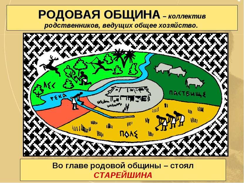 РОДОВАЯ ОБЩИНА – коллектив родственников, ведущих общее хозяйство. Во главе р...