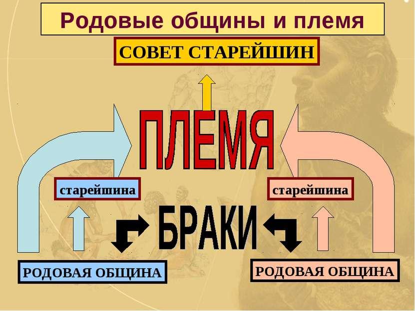 Родовые общины и племя РОДОВАЯ ОБЩИНА РОДОВАЯ ОБЩИНА