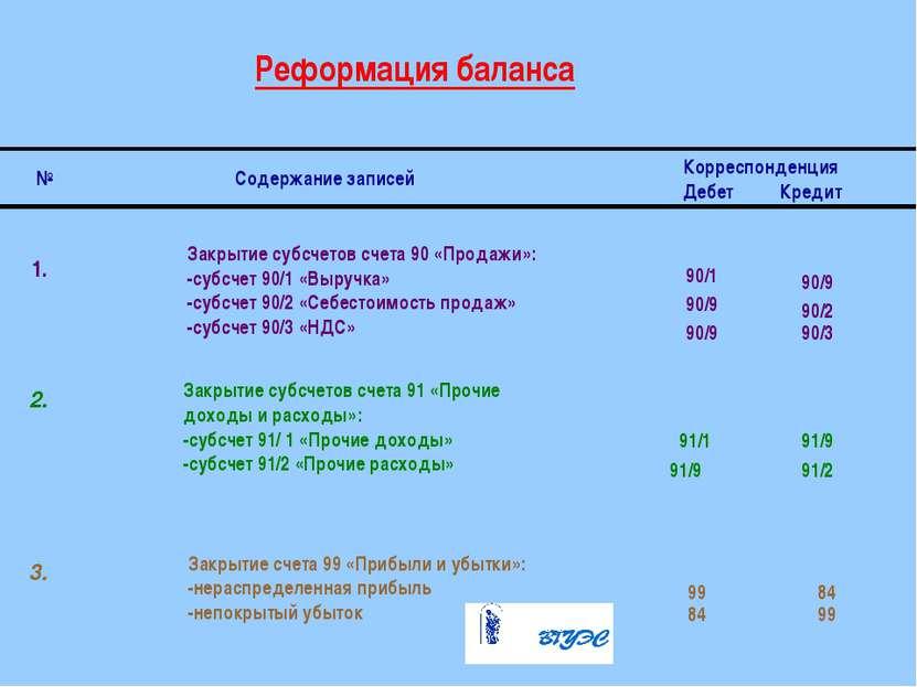Реформация баланса № Содержание записей Корреспонденция Дебет Кредит 1. 2. 3....