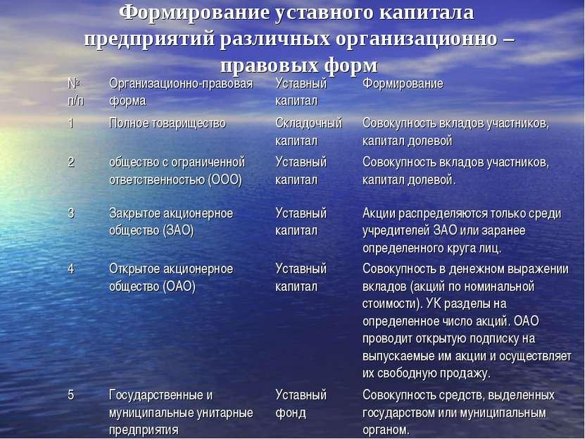 Формирование уставного капитала предприятий различных организационно – правов...