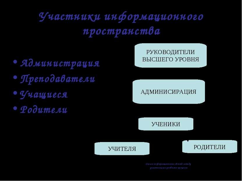 Участники информационного пространства Администрация Преподаватели Учащиеся Р...