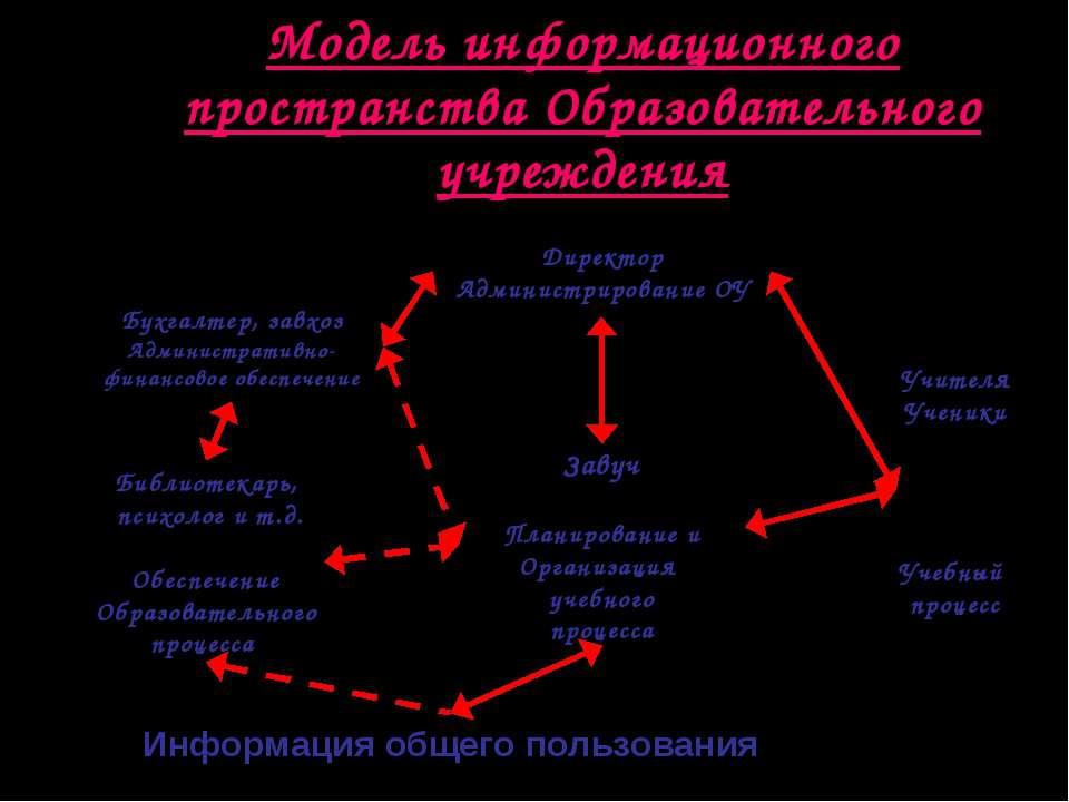 Модель информационного пространства Образовательного учреждения Учителя Учени...