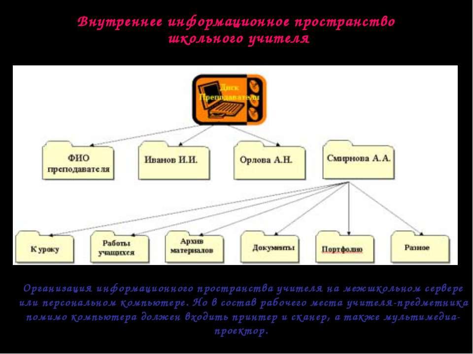 Внутреннее информационное пространство школьного учителя Организация информац...
