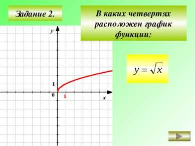 Задание 2. I II III IV В каких четвертях расположен график функции: