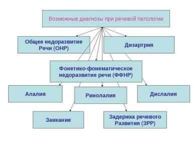 Возможные диагнозы при речевой патологии Заикание Дислалия Дизартрия Алалия Ф...