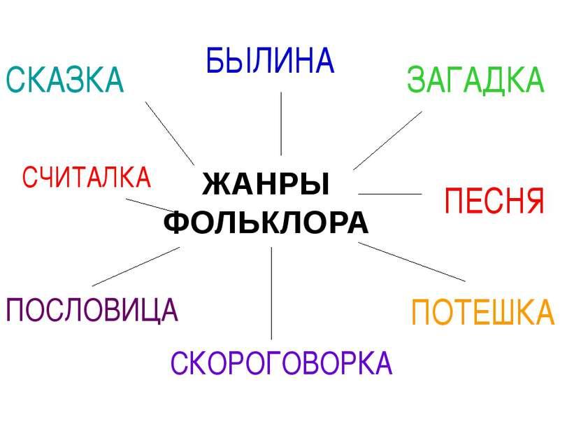 ЖАНРЫ ФОЛЬКЛОРА СКАЗКА БЫЛИНА ЗАГАДКА ПОСЛОВИЦА ПЕСНЯ ПОТЕШКА СКОРОГОВОРКА СЧ...