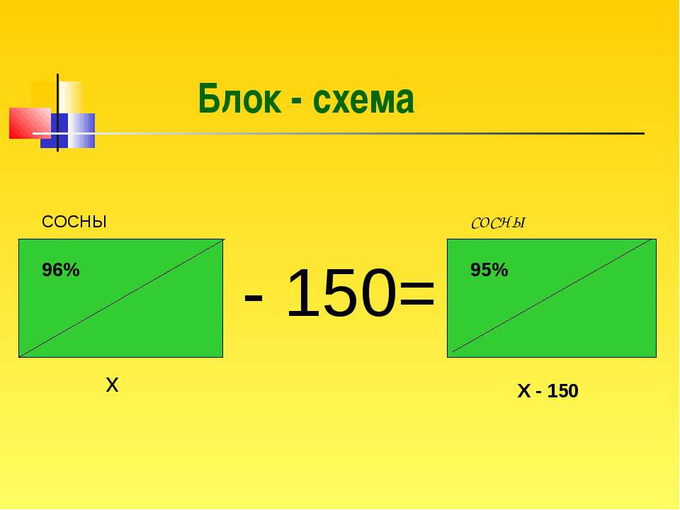 СОСНЫ x X - 150 96% 95% - 150= СОСНЫ Блок - схема