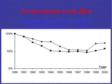 Загрязнение реки Дон Динамика объемов промышленного производства (1990 г. — 1...