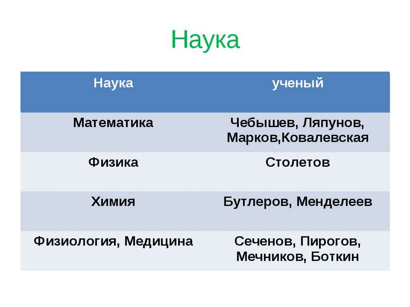 Наука Наука ученый Математика Чебышев, Ляпунов, Марков,Ковалевская Физика Сто...