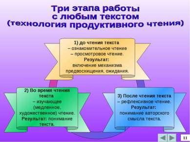 3) После чтения текста – рефлексивное чтение. Результат: понимание авторского...
